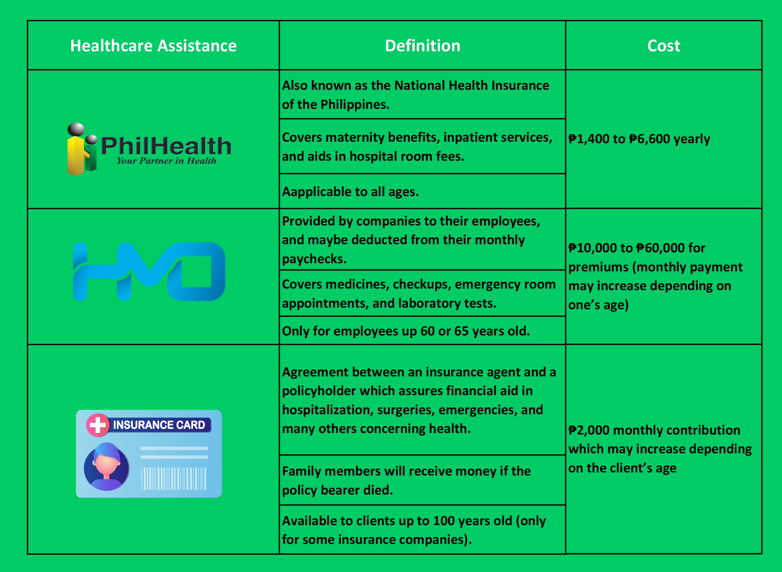 What are the differences between Health Insurance PhilHealth and HMO